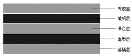 镭射电化铝箔的构成示意图