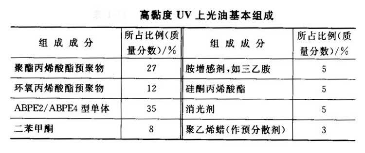 高黏度UV上光油的基本组成