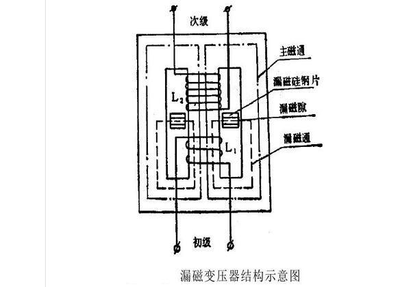 漏磁变压器结构示意图