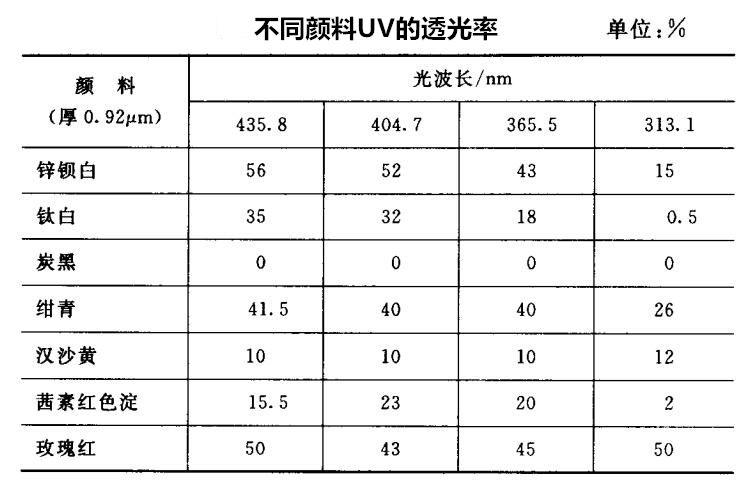 不同颜料uv的透光率