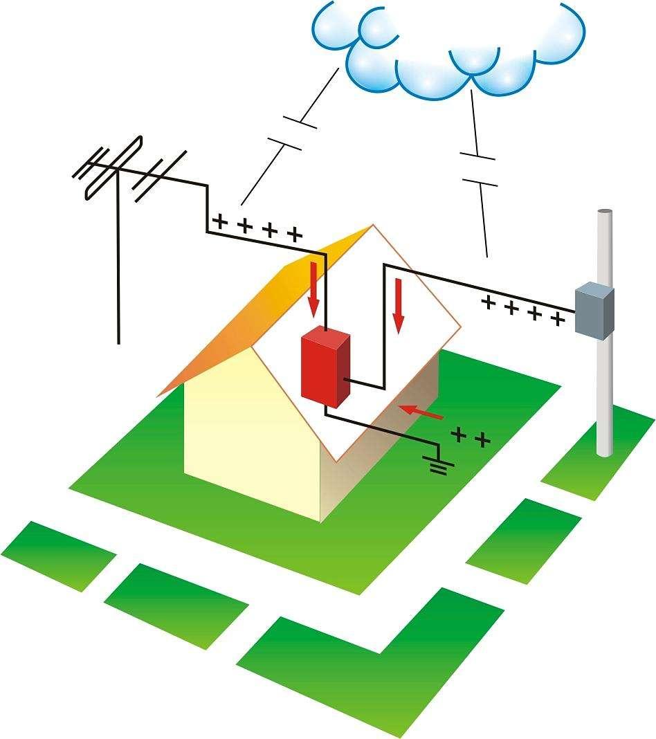 静电感应法消除静电