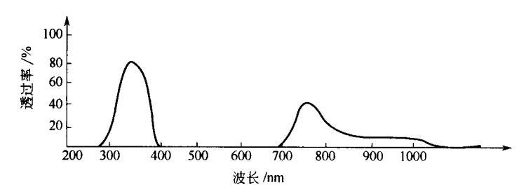 UV光黑色玻璃的透光曲线