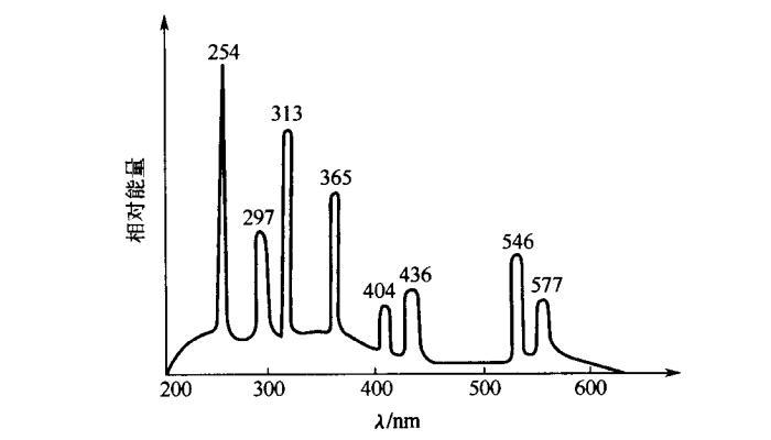 高功率密度长弧髙压汞灯的光谱