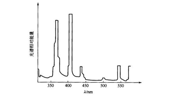 UV铅-汞灯光谱能量分布