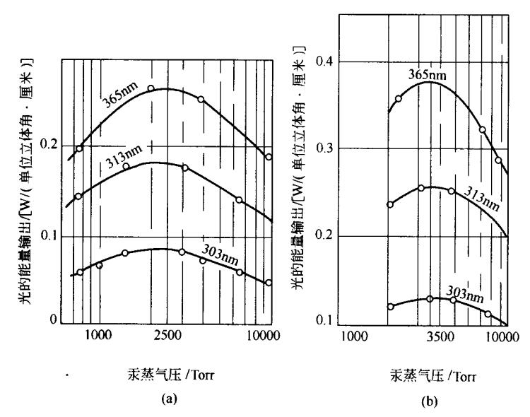 UV光强度与汞蒸气压的关系