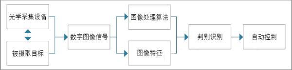质量自动检测设备的工作流程