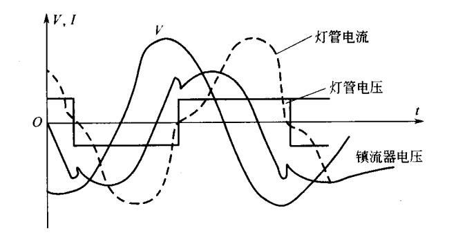 电感镇流器电压、电流波形