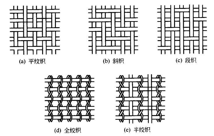 丝网编织图样
