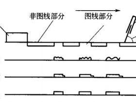 丝网局部UV上光:UV光油黏度的控制