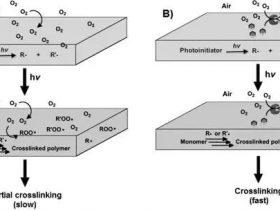 葡萄糖如何有效解决UV光固化中氧阻聚