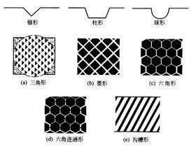 网纹辊的结构形式