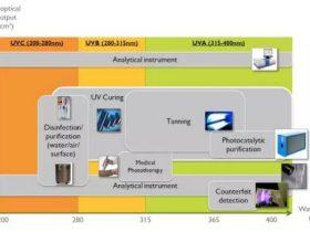 UV LED产业的现状与未来