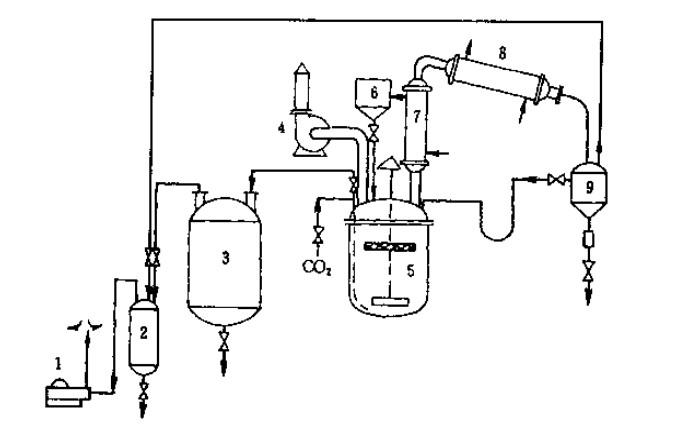 松香酯生产工艺流程